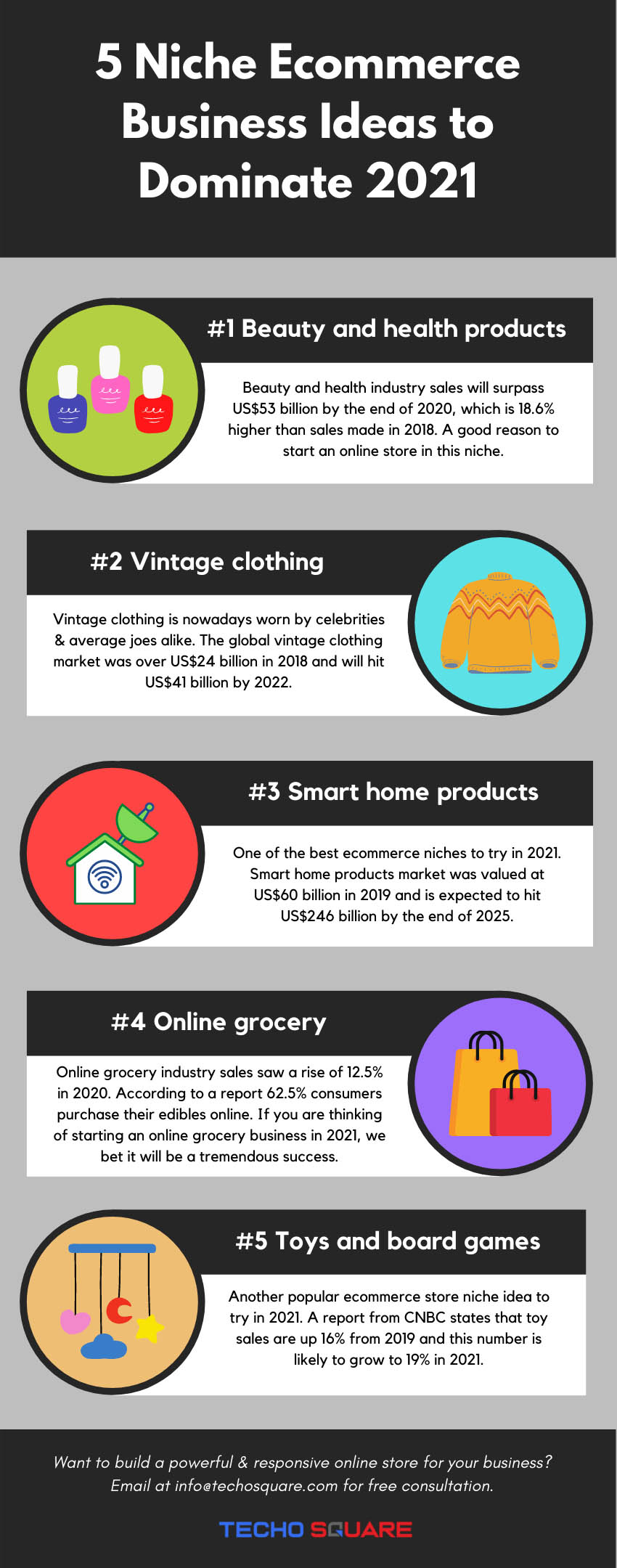 How to Start a Profitable eCommerce Business In 2021 [Infographic]